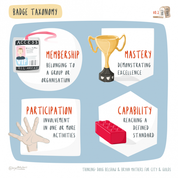 A badge taxonomy: badges can be used to recognize Membership (belonging to a group or organization), Mastery (demonstrating excellence), Participation (involvement in one or more activities), or Capability (reaching a defined standard)