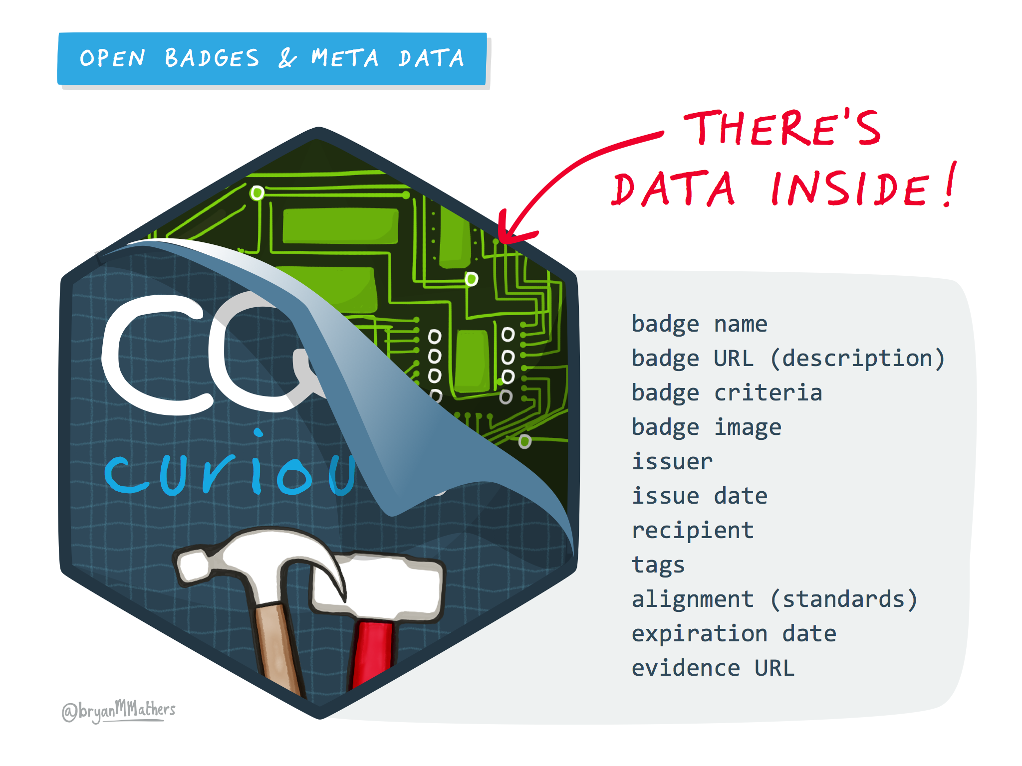 An open badge is digital and has meta-data inside of it such as badge name, URL, criteria, and evidence